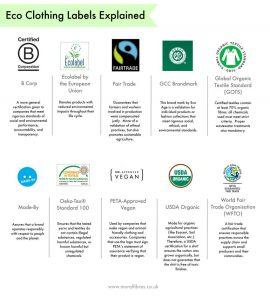 eco clothes labels explained