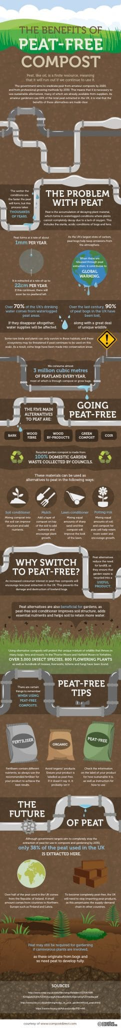 The benefits of peat-free compost