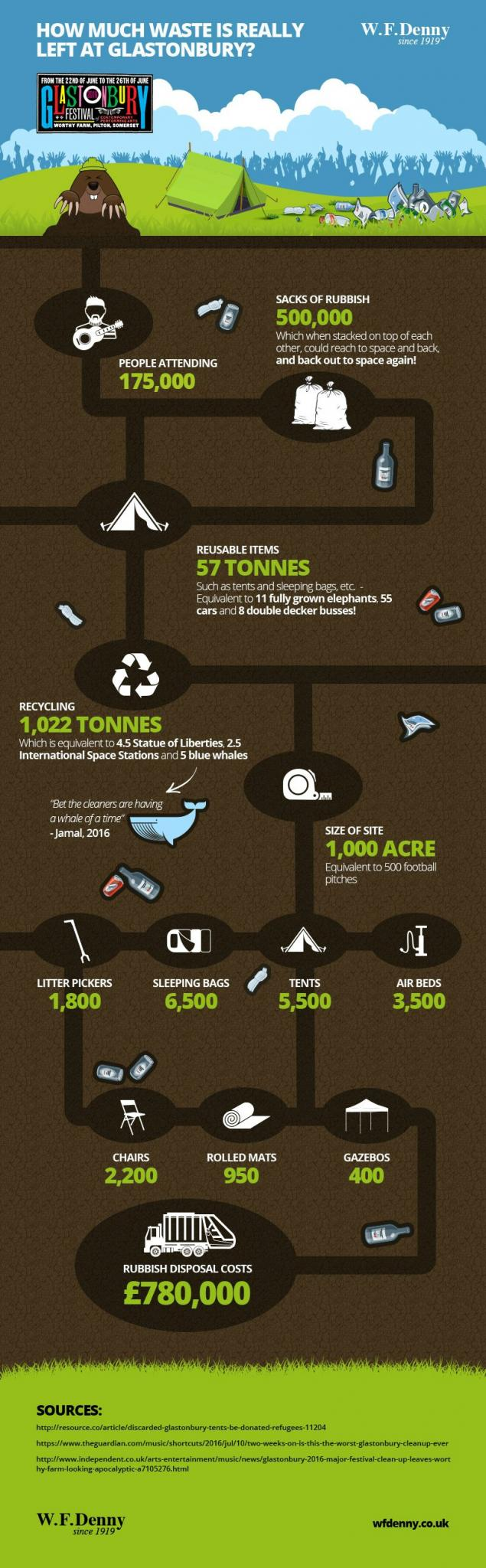 environmental impact of music festivals and packaging waste